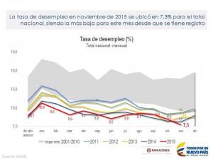 Noviembre-desempleo-Colombia